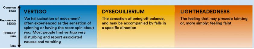 Balance Disorder Spectrum