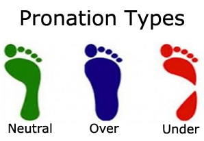 Pronation Foot Types